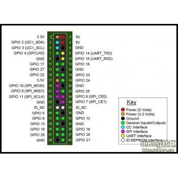 برد چهار هسته ای Banana PI M2 Zero دارای بلوتوث و وایفای داخلی